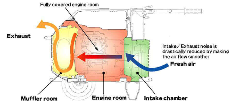 generator-engine-soundproofing